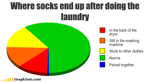 Missing socks chart