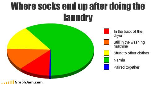 Missing socks chart